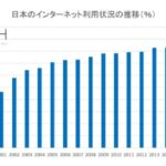 日本のインターネット普及率は?- What is the Internet penetration rate in Japan?