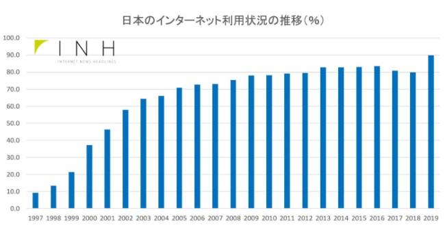 日本のインターネット普及率は?- What is the Internet penetration rate in Japan?
