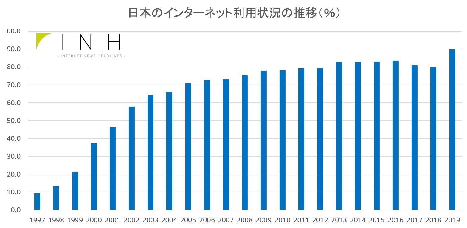 日本の個人におけるインターネット普及率の推移 - Trends in the Internet penetration rate among individuals in Japan