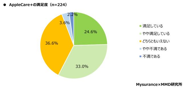 格安SIMのiPhoneユーザーのAppleCare+満足度