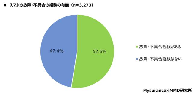 格安スマホのiPhoneユーザー、18歳~69歳の男女3,273人のうち52.6%が不具合や故障の経験があると回答。