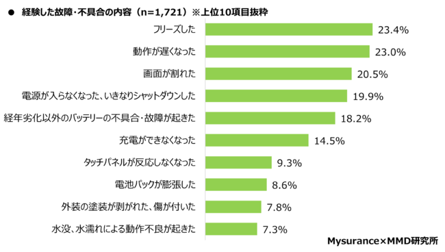 格安SIMのiPhoneユーザーの故障・不具合内容は「フリーズした」が23.4%と最多