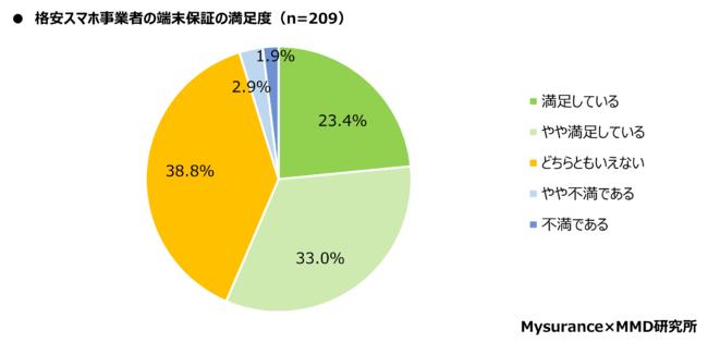格安SIMのiPhoneユーザーの端末保証の満足度は56.4%