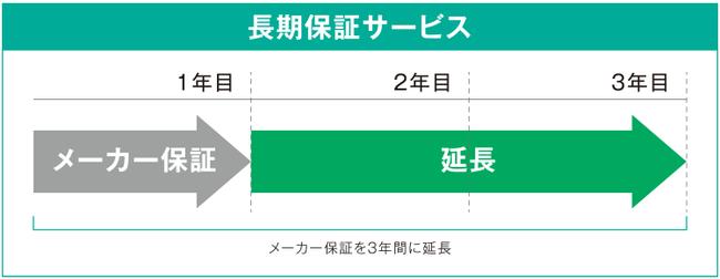 「arrows BZ02」長期保証サービス