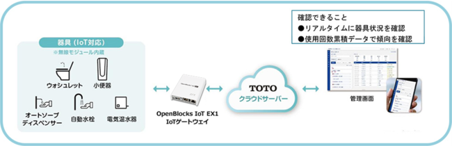 「TOTOパブリックレストルーム設備管理サポートサービス」システム概要図
