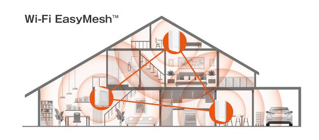 Wi-Fi Alliance®標準規格「Wi-Fi EasyMesh™」