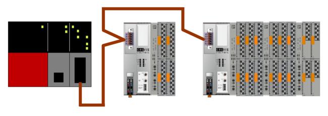 本製品とAxioline Smart Elementsを組み合わせた状態、システム構成図