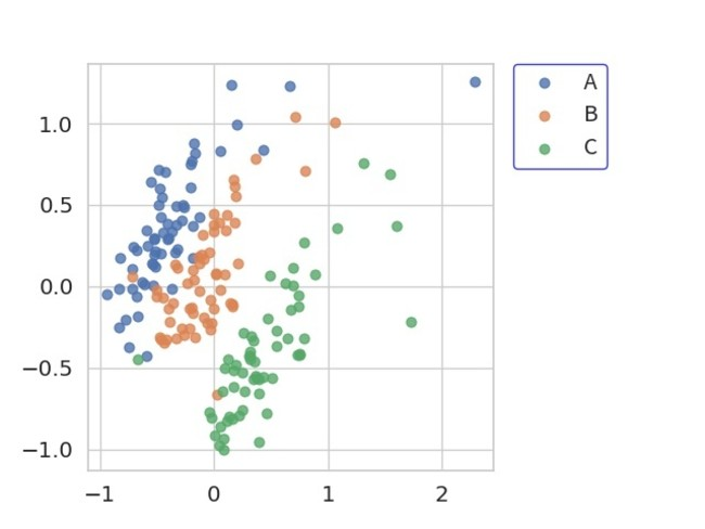 「iinioi cloud」上でのにおいデータのマッピングイメージ