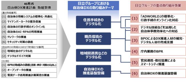 自治体DX推進計画に対する日立グループの重点取り組み事業*2