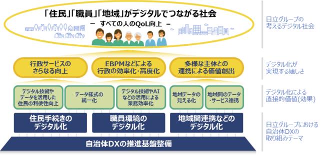 日立グループの考える自治体DX推進でめざすデジタル社会