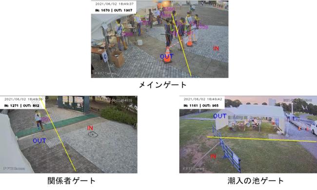 各ゲートにおける人数カウントシステム画面