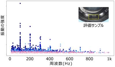 【ベアリング外輪キズのエンベロープ処理による周波数分析結果】測定回数224回のデータ(温度差10℃の環境下での1週間相当分)