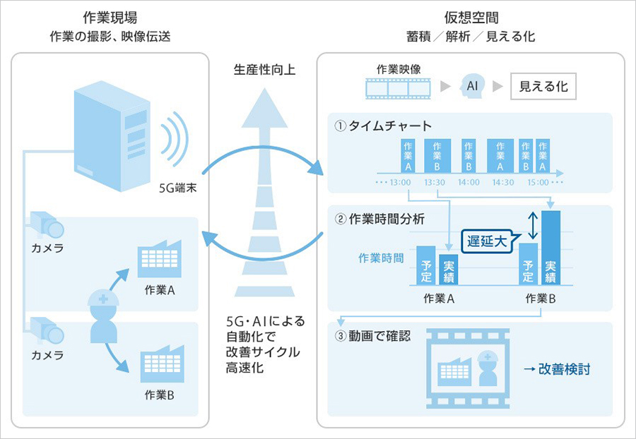実証実験での工場の作業の見える化のイメージ