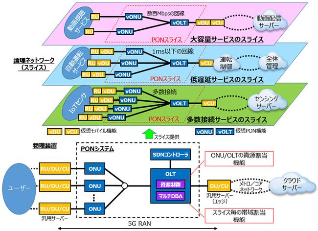 OKIが5G RANの光アクセスネットワークPONのネットワークスライシング実証実験に成功