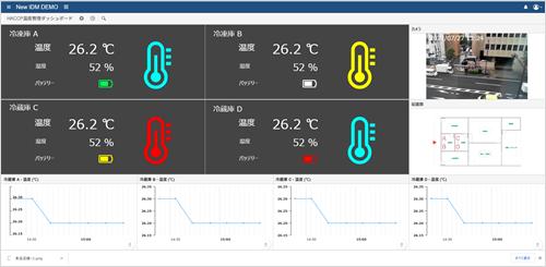 可視化ツール画面 - センサーを2個追加し計4個でシステムを組んだ場合の例