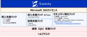 ▲Microsoft 365おまかせサービス Swindy サービス一覧