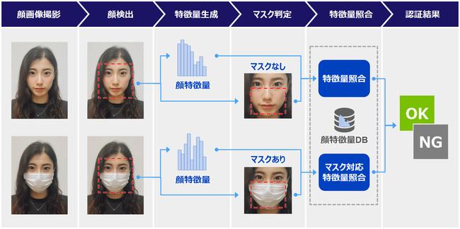 マスク着用時の顔照合プロセスのイメージ図