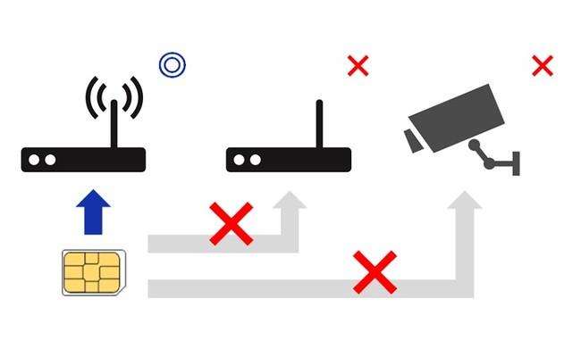 特定の端末とSIMカードの組み合せのみ動作するよう設定可能なペアリング機能