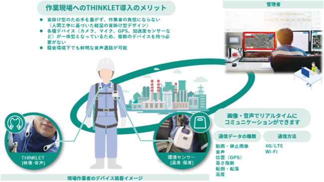 図2  THINKLETを活用した「安全見守りくん」と「ARPATIO」の利用イメージ
