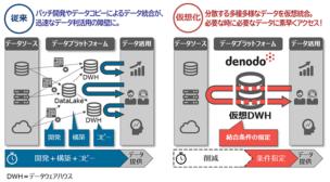 図:仮想化によるデータ統合