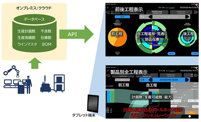 図:「製造現場向け計画立案支援システム」のイメージ