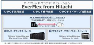 EverFlex from Hitachiの概要図